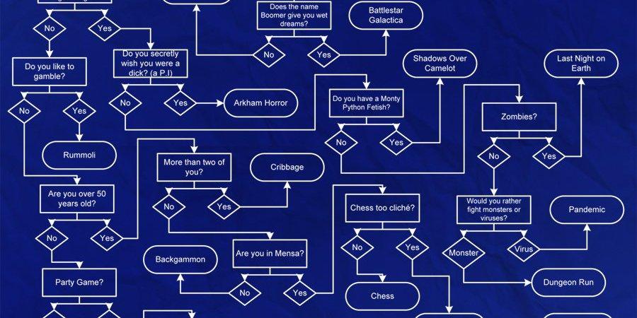 Como escolher o jogo perfeito