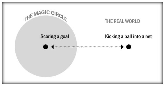 O círculo mágico e os jogos de tabuleiro
