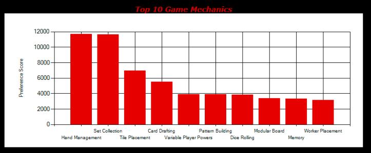 Relatório ferramenta BGG Collection Stats por mecânicas